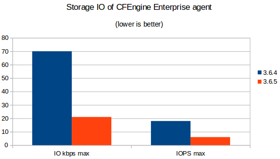 CFEngine 3 6 5 released: Red Hat 7 and performance