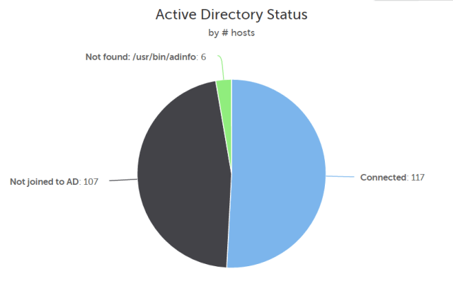 CFEngine Enterprise Inventory Active Directory Status