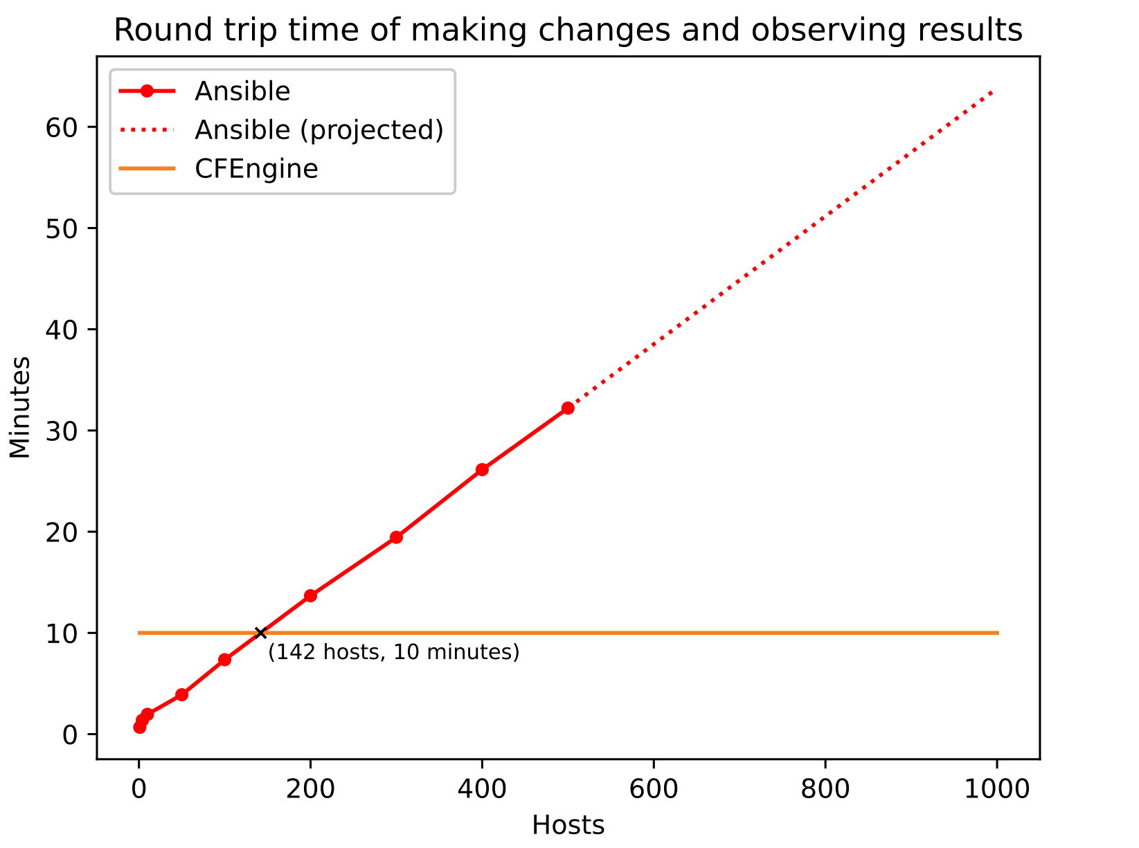 Graph showing round trip time of making changes and observing results. Ansible is increasing linearly as you add more hosts, while CFEngine is constant.